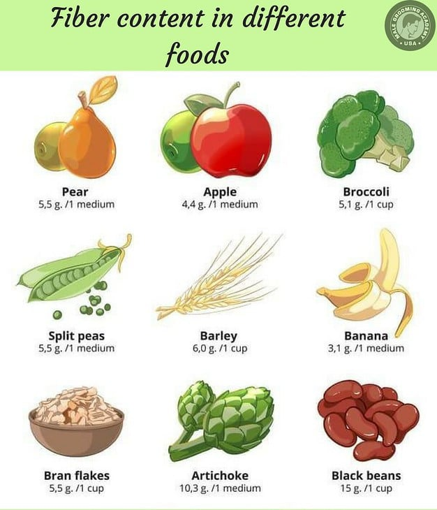 Fibre Content in Different Foods