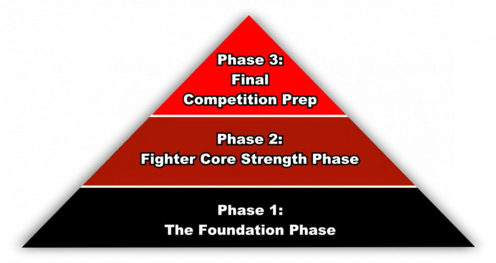 The Fighter Abs 3-Phase Formula