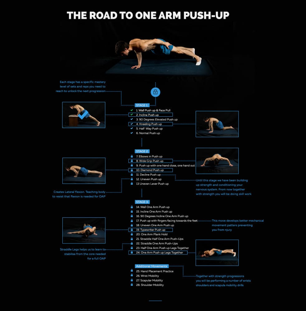 The Road to One-Arm Push Ups